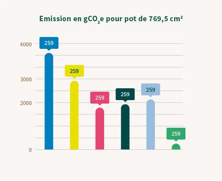 graphique fertil emission GCO2E pour pot