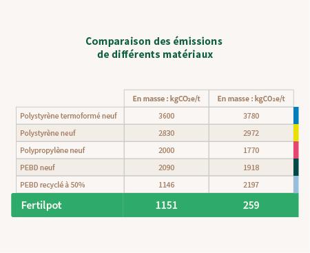 fertil comparaison emission fertilpot