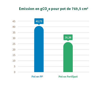 comparaison emissions fertilpot